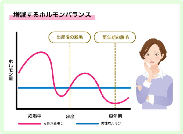 産後の髪悩みの根本的な原因は ホルモンバランスの乱れです。