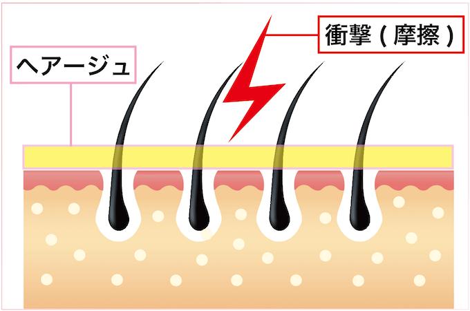 殺菌や抗酸化作用で頭皮環境を整え ダメージの修復と共に、衝撃からも守ってくれます。
